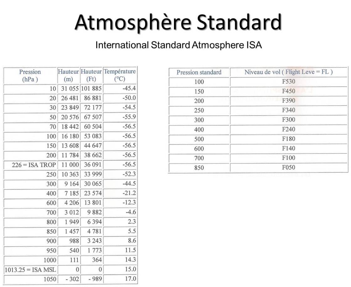 Atmosphère standard