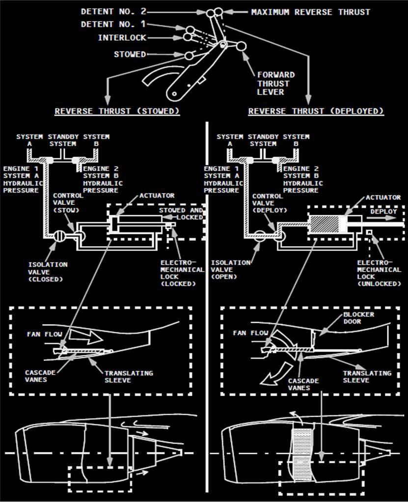 Réacteur - CFM56 reverse