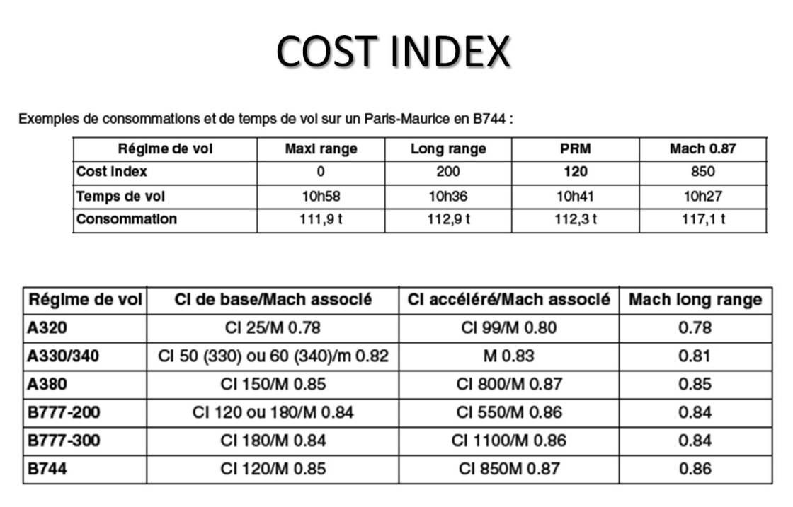 Cost Index