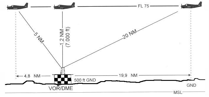 Distance Measuring Equipement