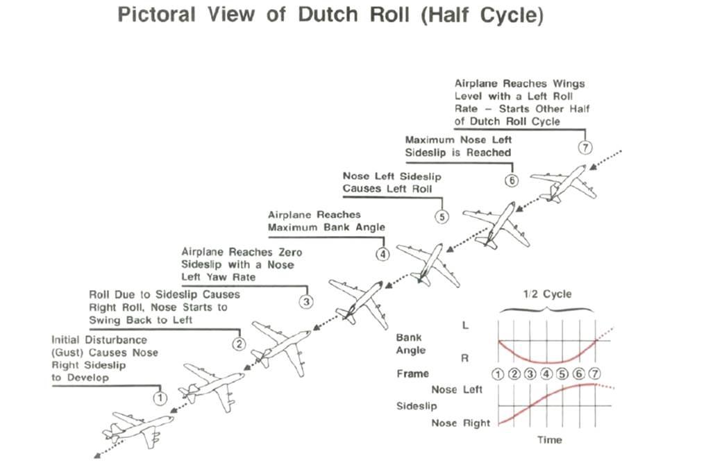 Dutch Roll