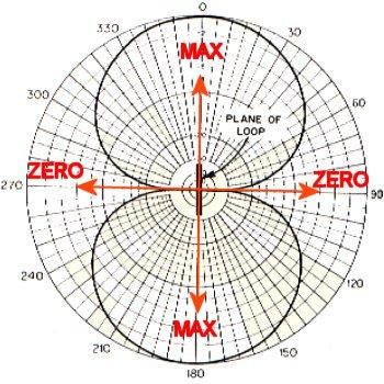 Radiobalises : Loop diagram 2