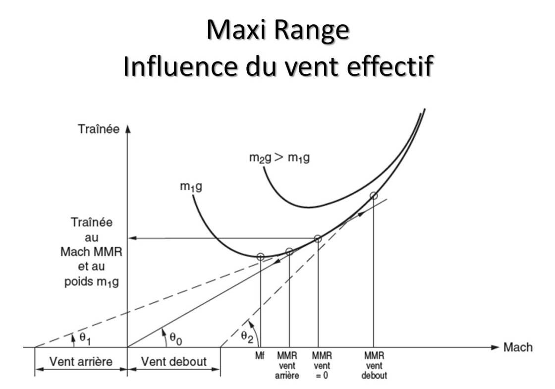 Maxi range et vent effectif