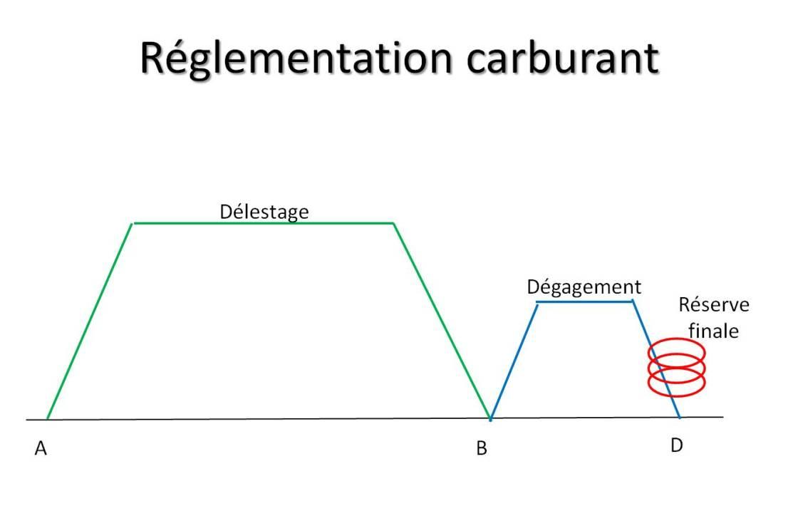 Reglementation carburant