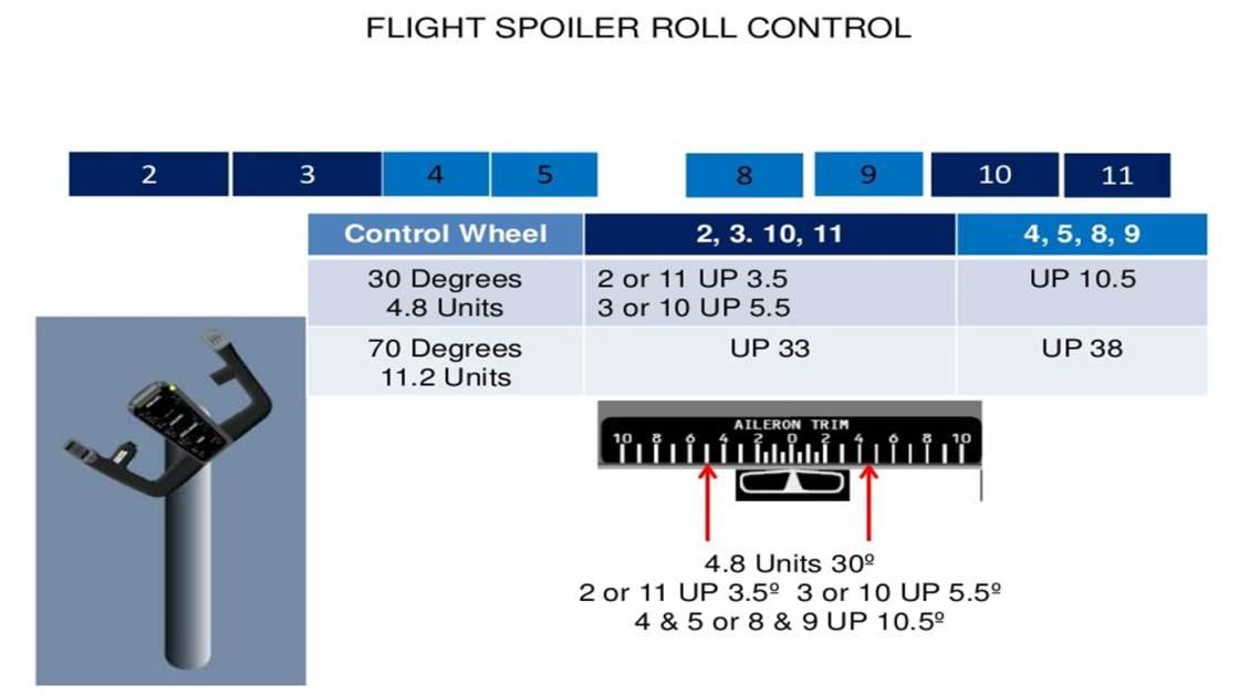Spoiler Roll Control