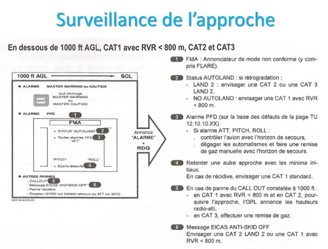 Surveillance LVP