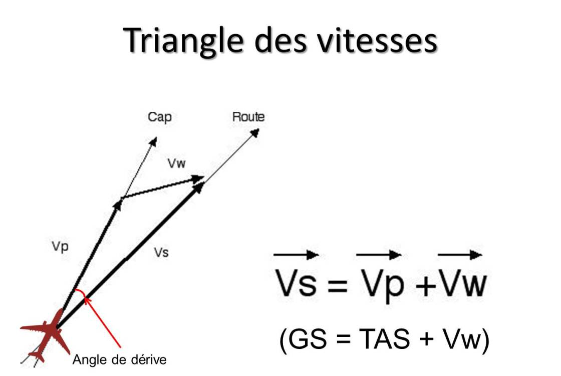 Triangle des vitesses