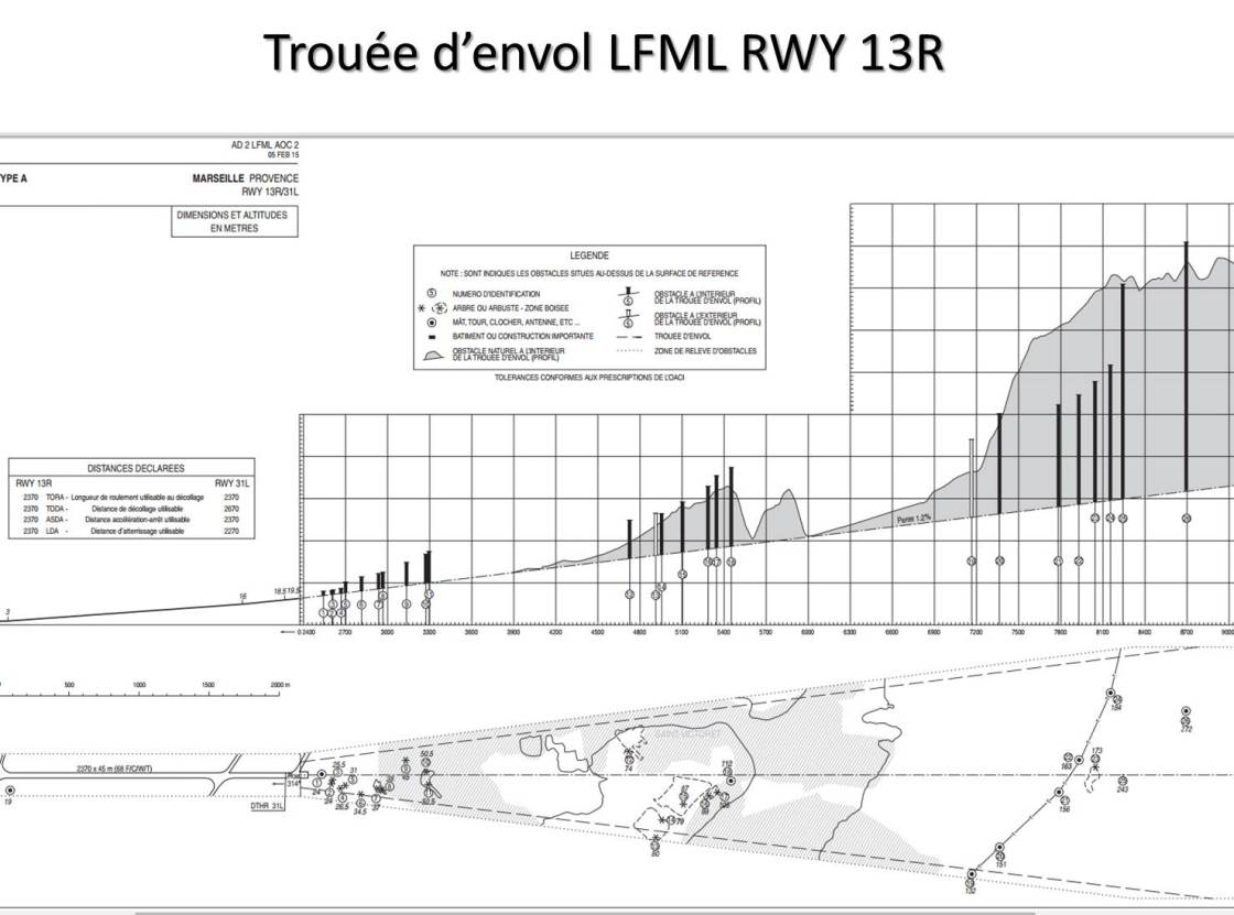 Trouée d'envol LFML 13R