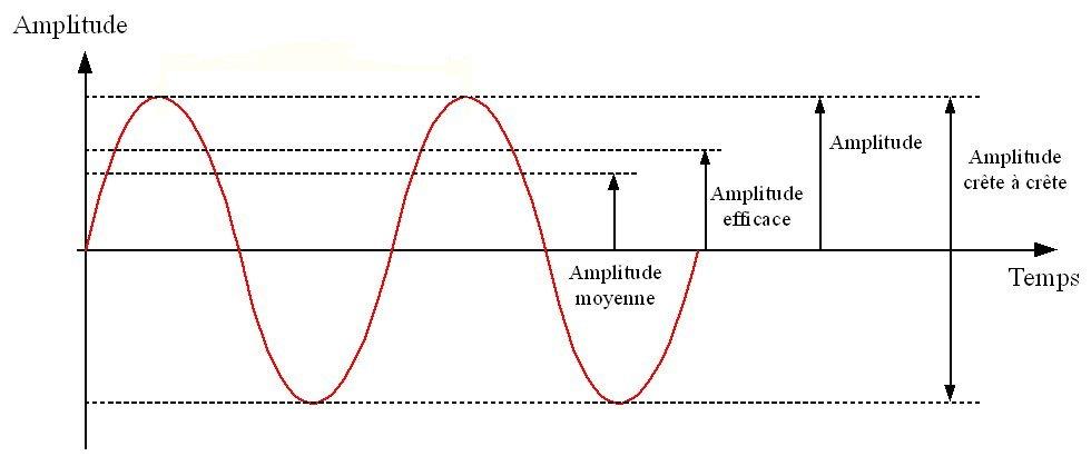 amplitude d'une sinusoide