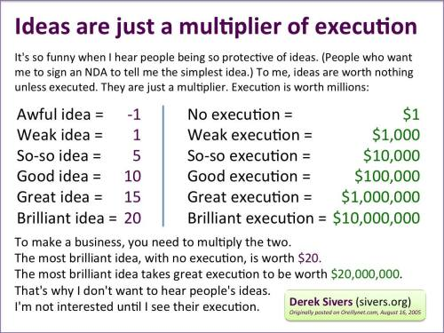 Idea vs Execution