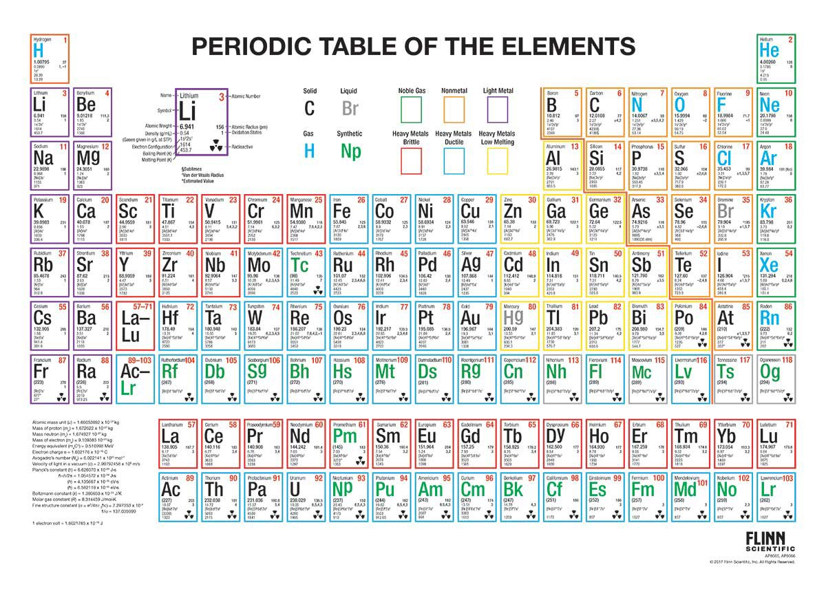 Boiling Points Chart Elements