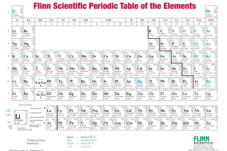 Periodic table of elements with atomic number and weight best of chemistry periodic table atomic mass fresh with and names periodic table song atomic number best of periodic table song atomic number copy silvers periodic urtaz Choice Image