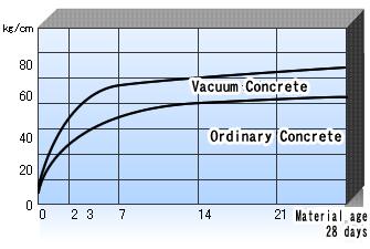 Image result for vacuum processed concrete