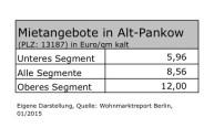 Platz 6: Paradoxe Verhältnisse auf dem Pankower Wohungsmarkt.