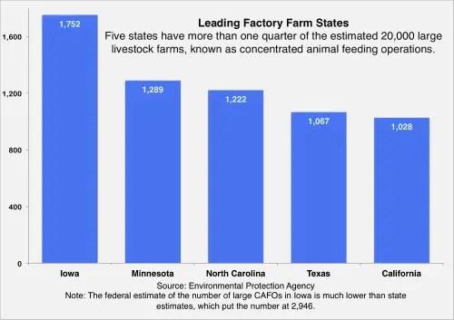 Leading States