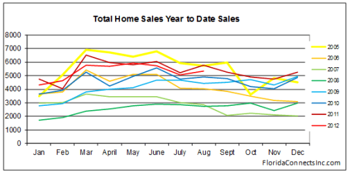Fort Lauderdale Homes Sales Report August 2012