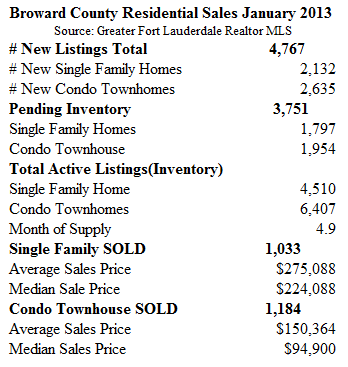Fort Lauderdale Home Sales January 2013