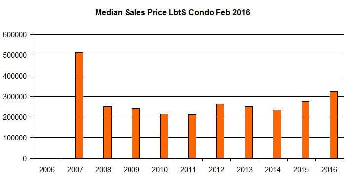 Lauderdale by the Sea Condo Market February 2016