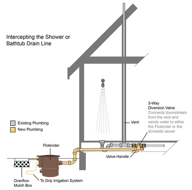 Plumbing For Grey Water