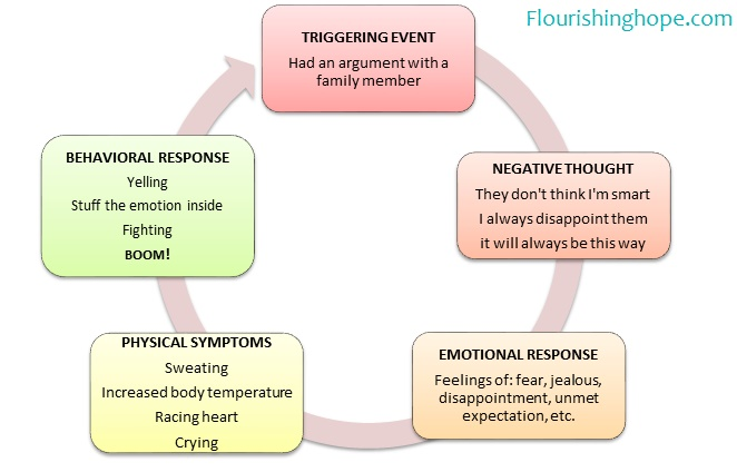 how to stop cycle of negative thoughts and overthinking