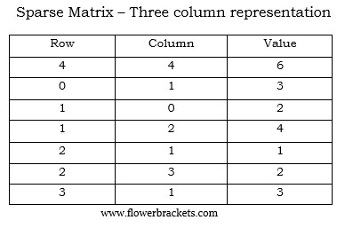 sparse matrix and its representations in java