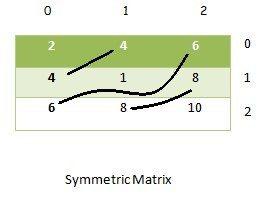 Symmetric Matrix Program In Java