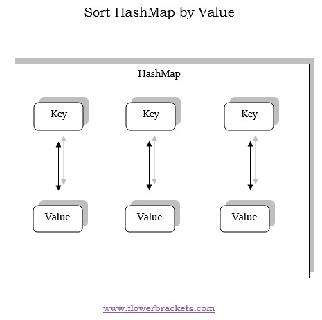 sorting hashmap by values in java