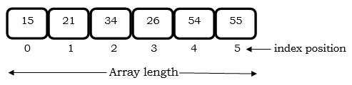 arrays in java
