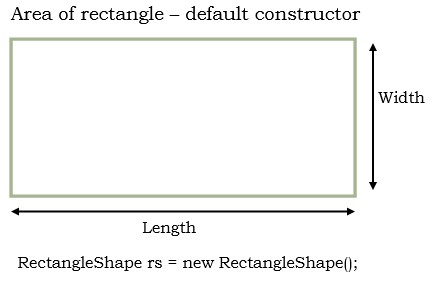 calculate area of rectangle using default constructor in java