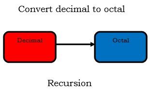recursion - java program to convert decimal to octal
