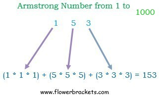 java program to print armstrong number from 1 to 1000
