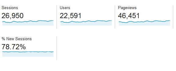 Feb pageviews