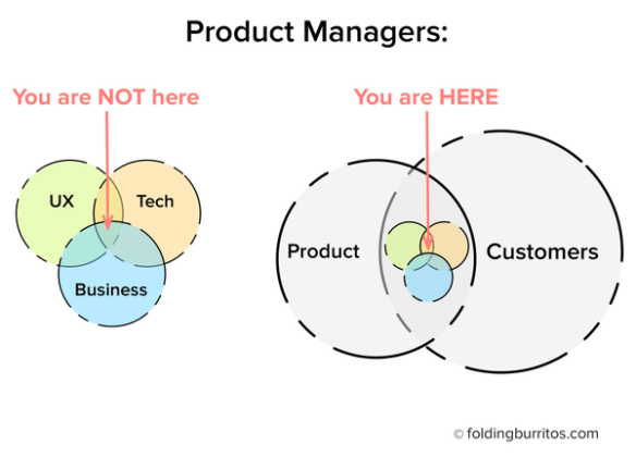 2016.07.10 - Product Manager