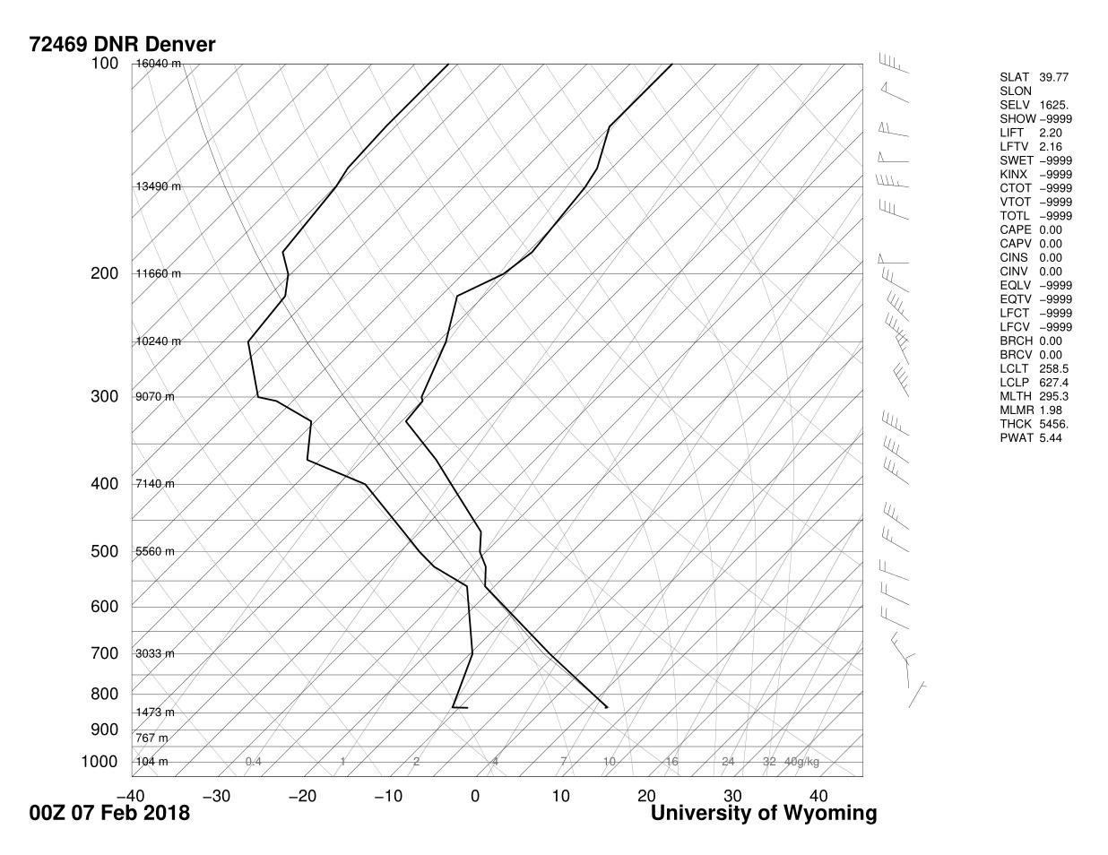 Cade Haley Cloud First Flow Visualization