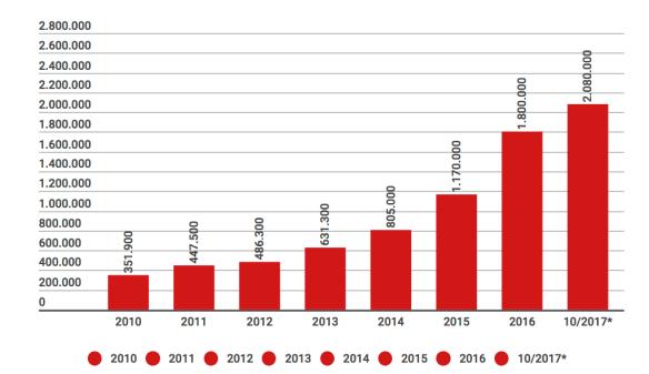 Grafik: Binnenvertriebene in Afghanistan, 2010 - 2017