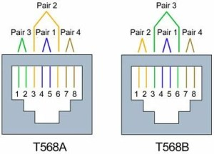Differences between Wiring Codes T568A vs T568B (AT&T 258A