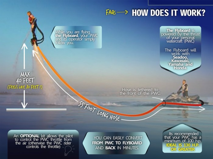 how does the flyboard work