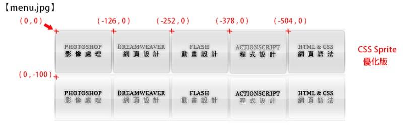 步驟四-CSS Sprite-合併按鈕圖片