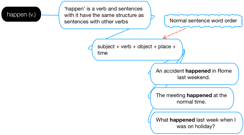 Explanation of the correct word order when using the verb 'happen'.