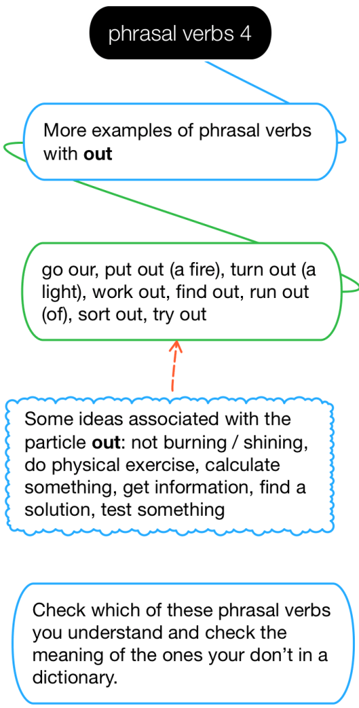 Diagram of phrasal verbs with the particle 'out'.