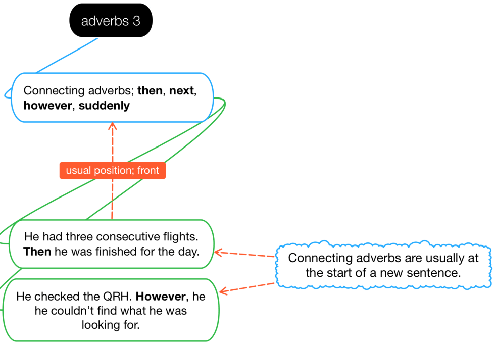 Adverbs 3.