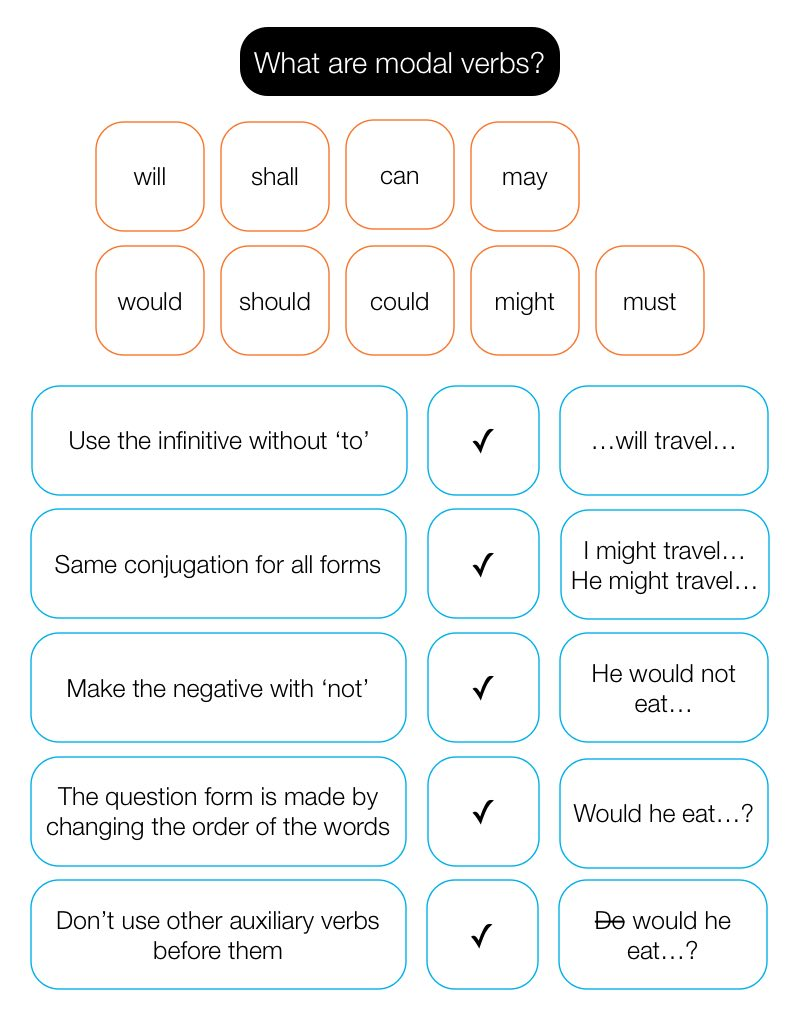 A list of modal verbs and some basic information about them.