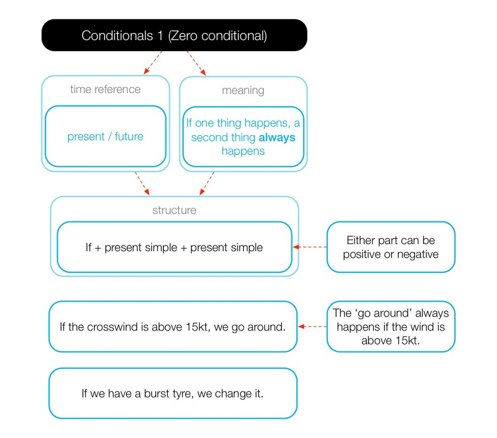 Diagram of the form and use of the zero conditional.