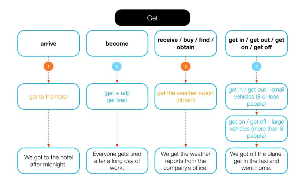 Diagram of the different meanings of get.