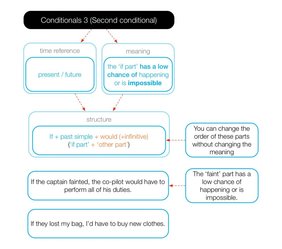 Diagram of the form and use of the second conditional.
