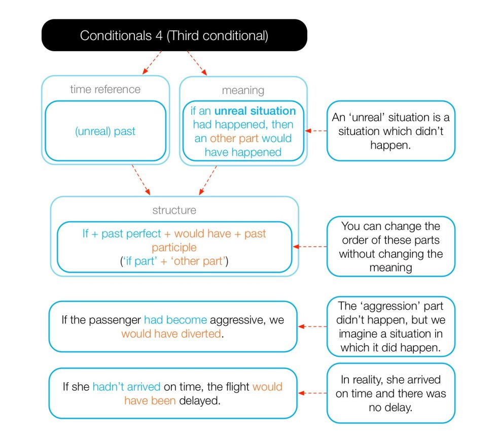 Diagram of the form and use of the third conditional.