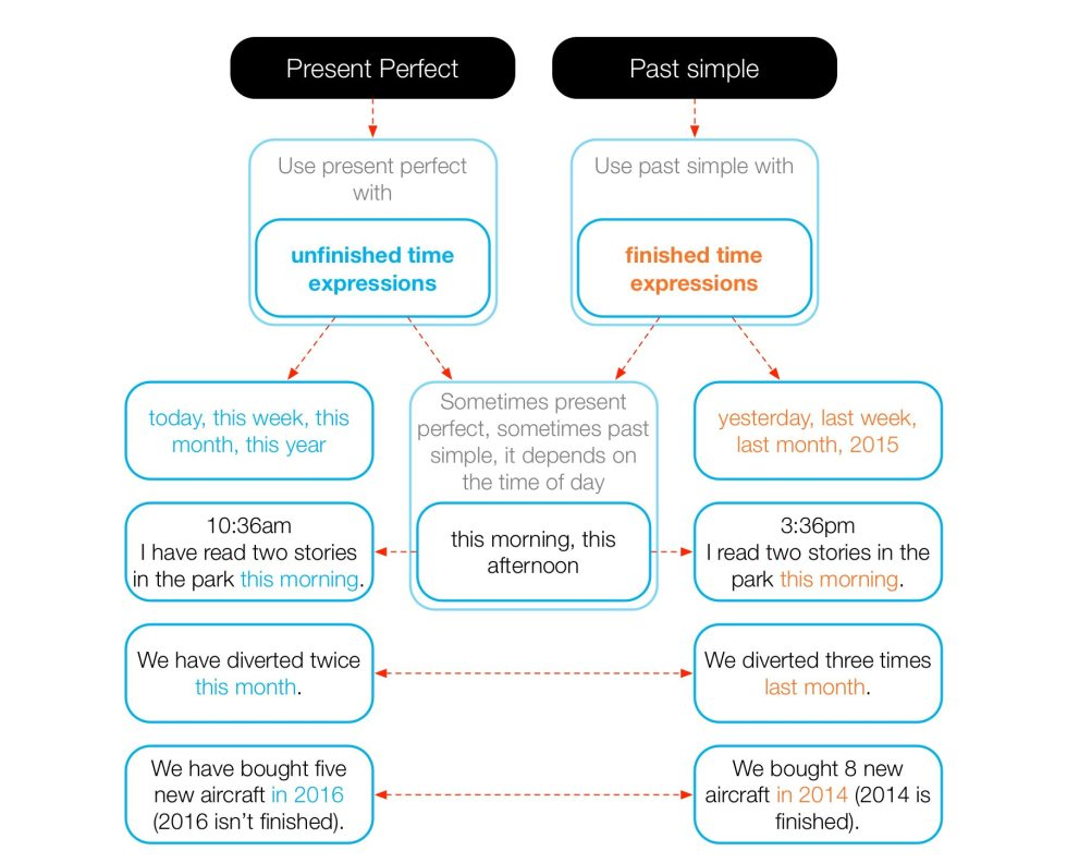 Diagram of how to use the present perfect.
