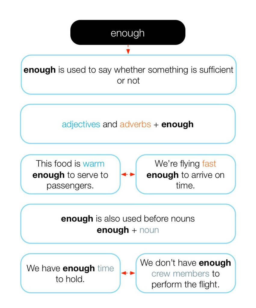 Diagram of how to use the word 'enough'.