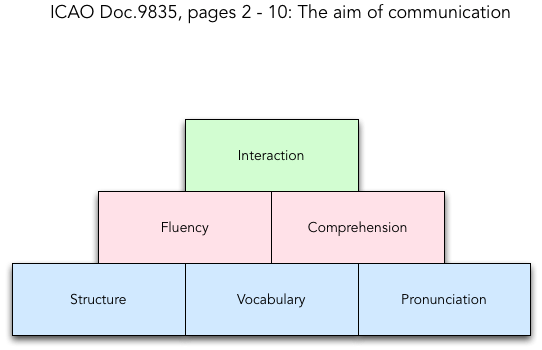 Diagram of the ICAO aims of communication pyramid.