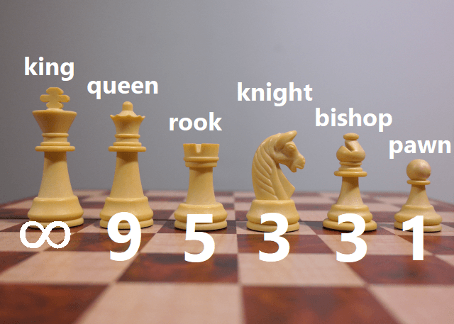 Chess Piece Point Values - in order (Flyintobooks.com)